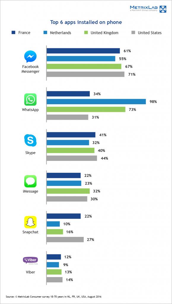 top6-apps
