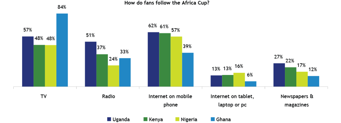 The African Cup of Nations 2017: Does sponsorship pay off?