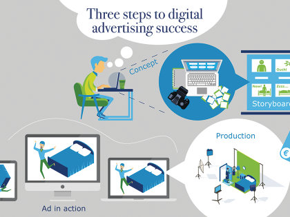 Three steps to digital advertising success