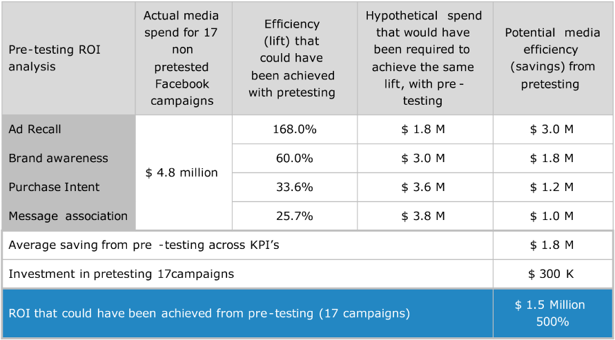 Quantifying-the-effort-of-pretesting