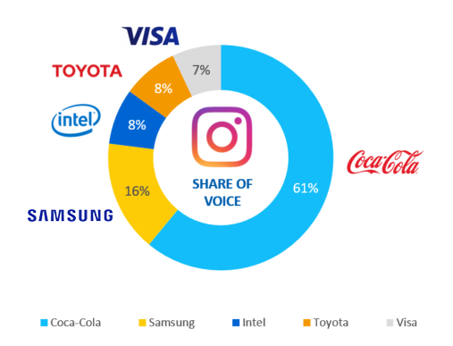 Olympics partners share of voice