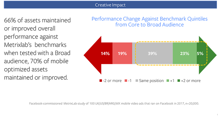 66% of videos maintained or improved their performance against our quintile benchmarks when shown to a broad audience