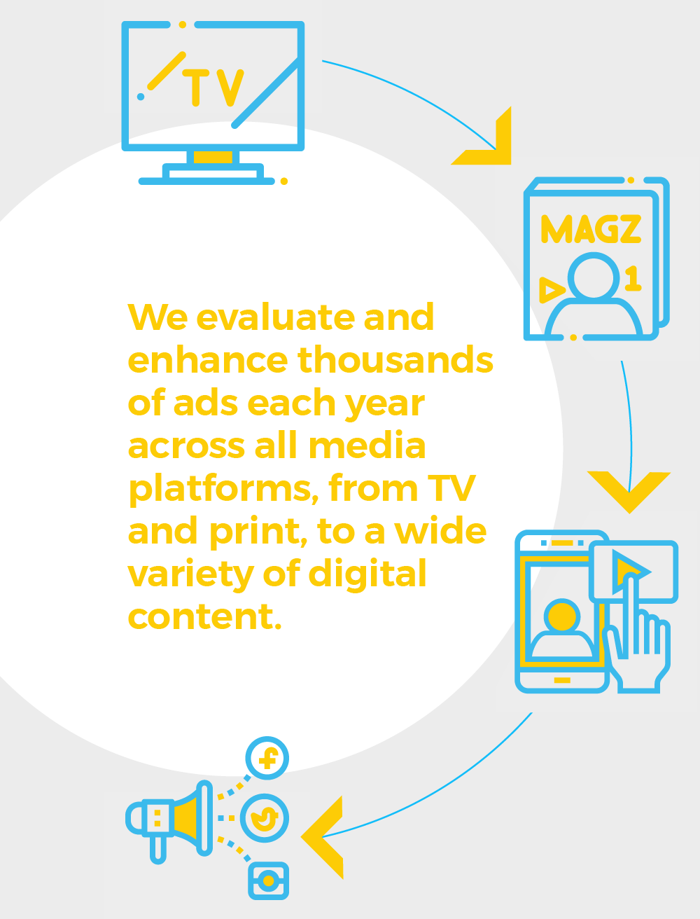 We evaluate and enhance thousands of ads each year across all media platforms, from TV and print, to a wide variety of digital content