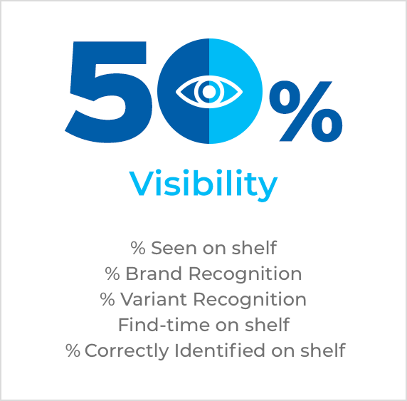 Shopper Insights visibility
