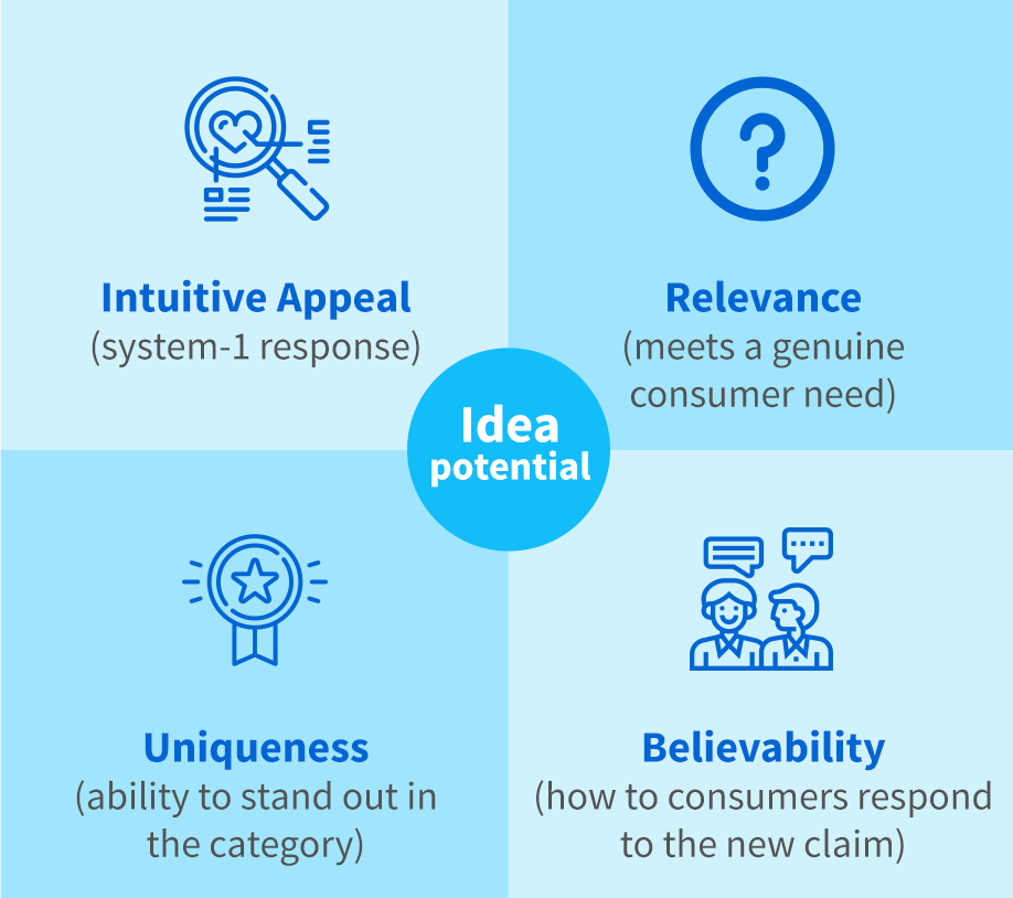 Idea potential: Intuitive appeal | Relevance | Uniqueness | Believability
