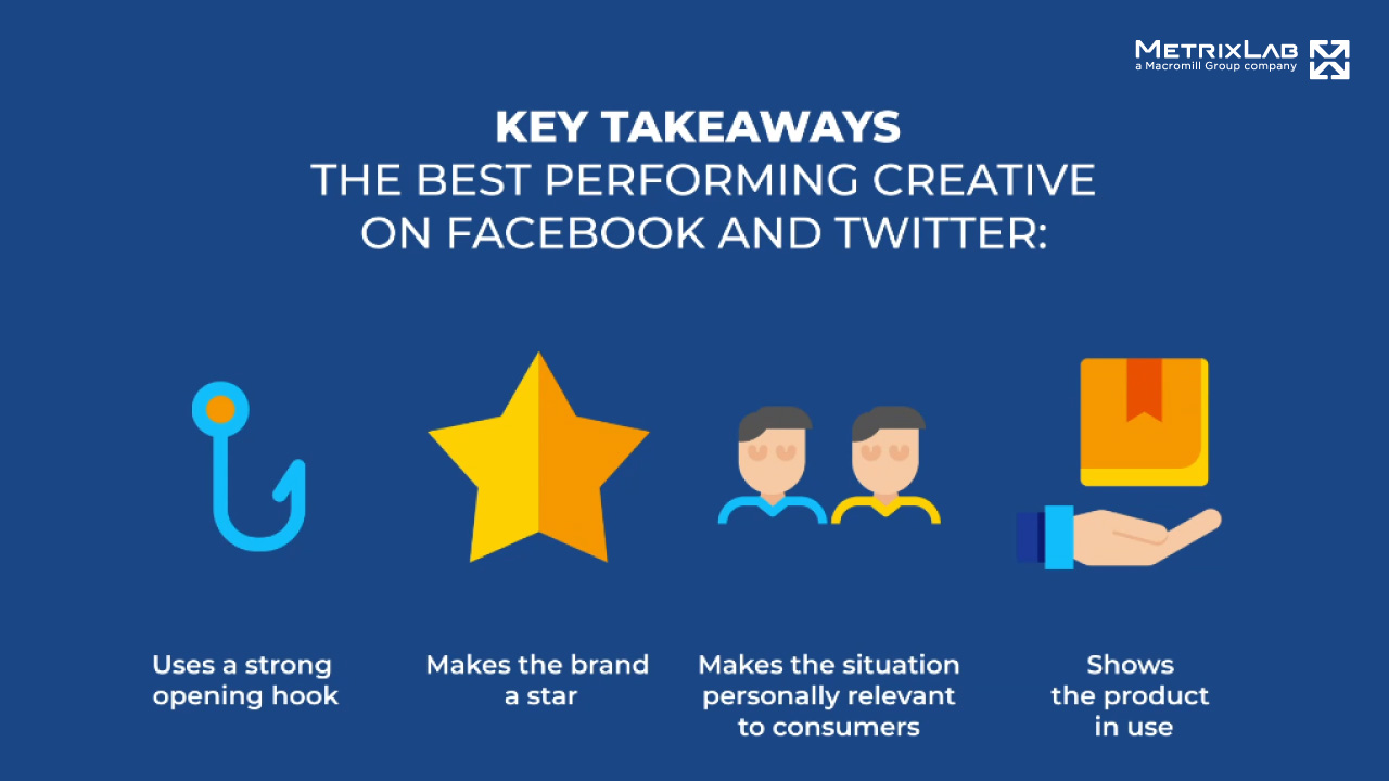 Key takeaways, the best performing creative on Facebook and Twitter