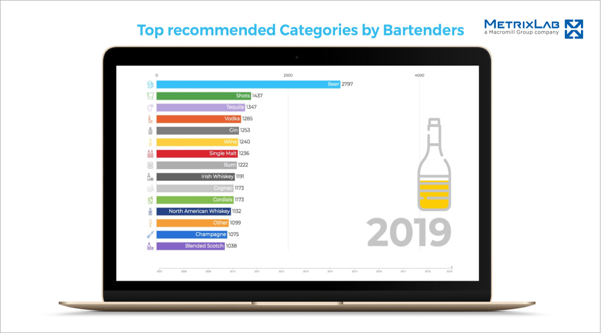 Top recommended categories by bartenders 2019