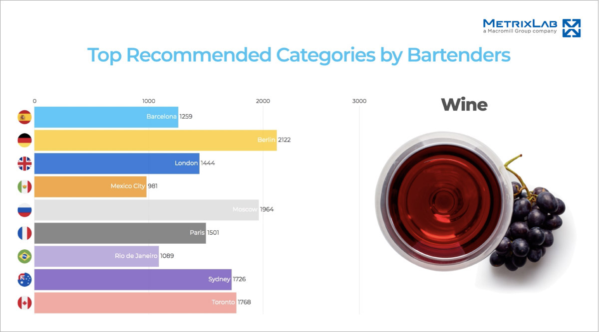Top recommended categories by bartenders