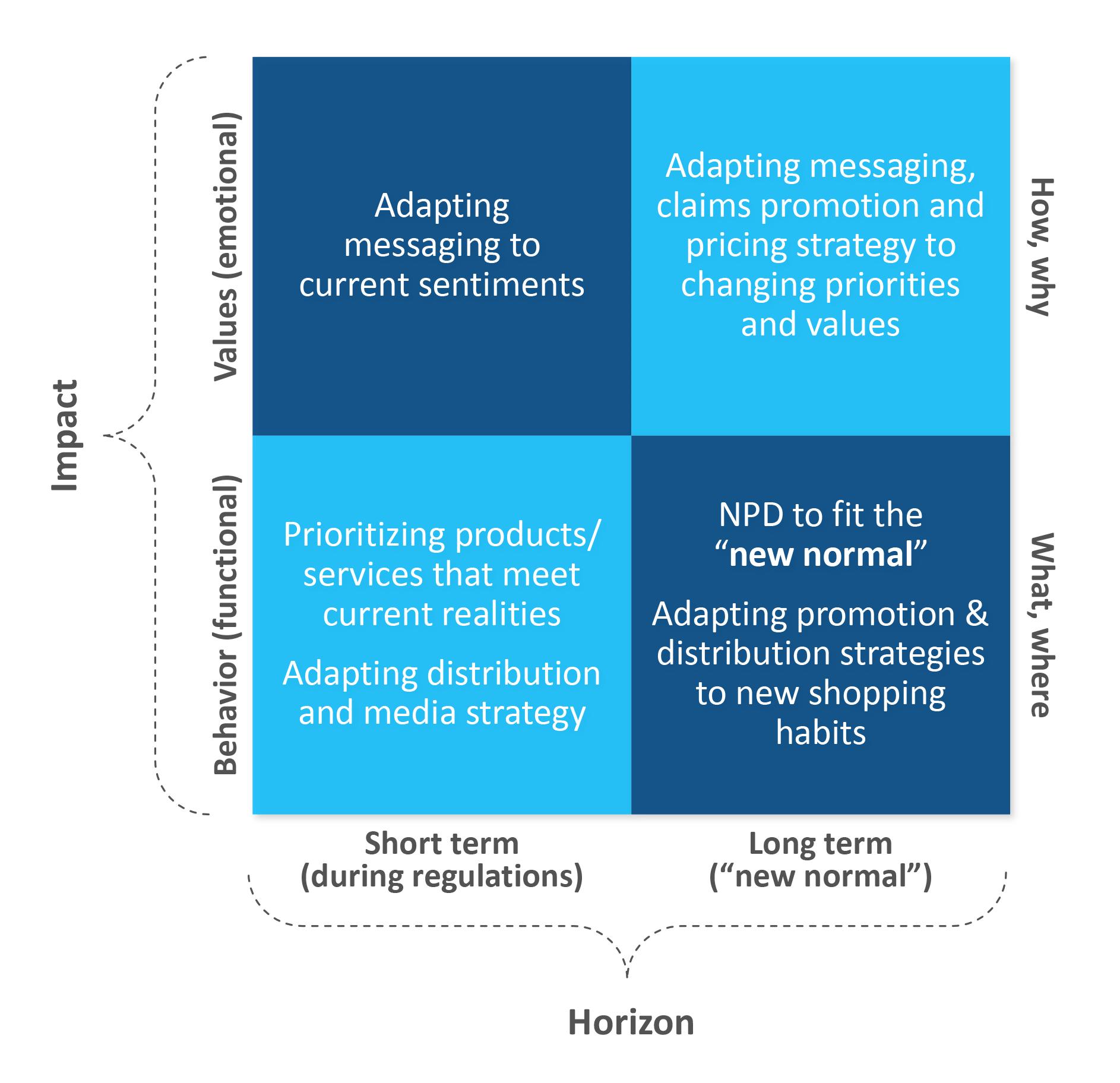 Impact Horizon Chart