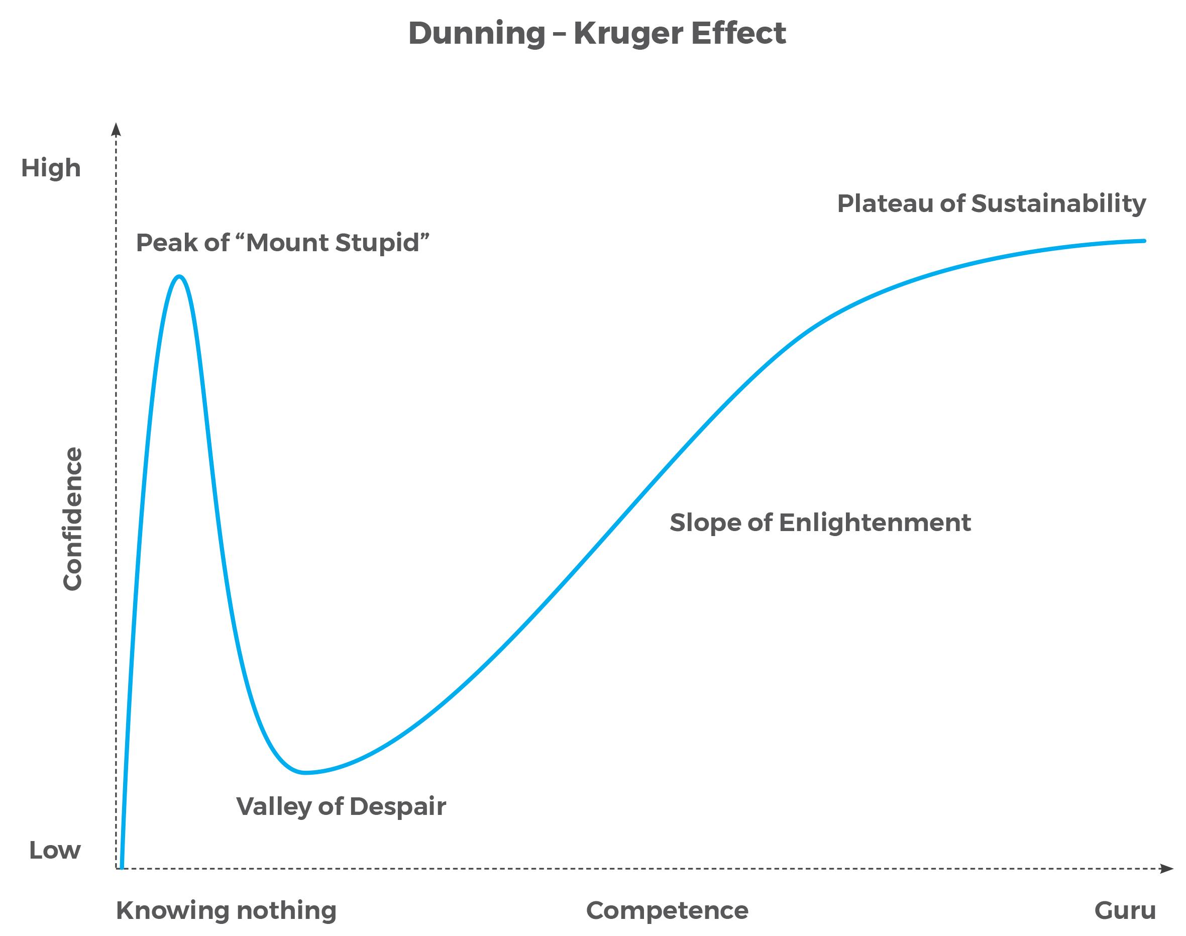 Graph showing Dunning-Kruger effect