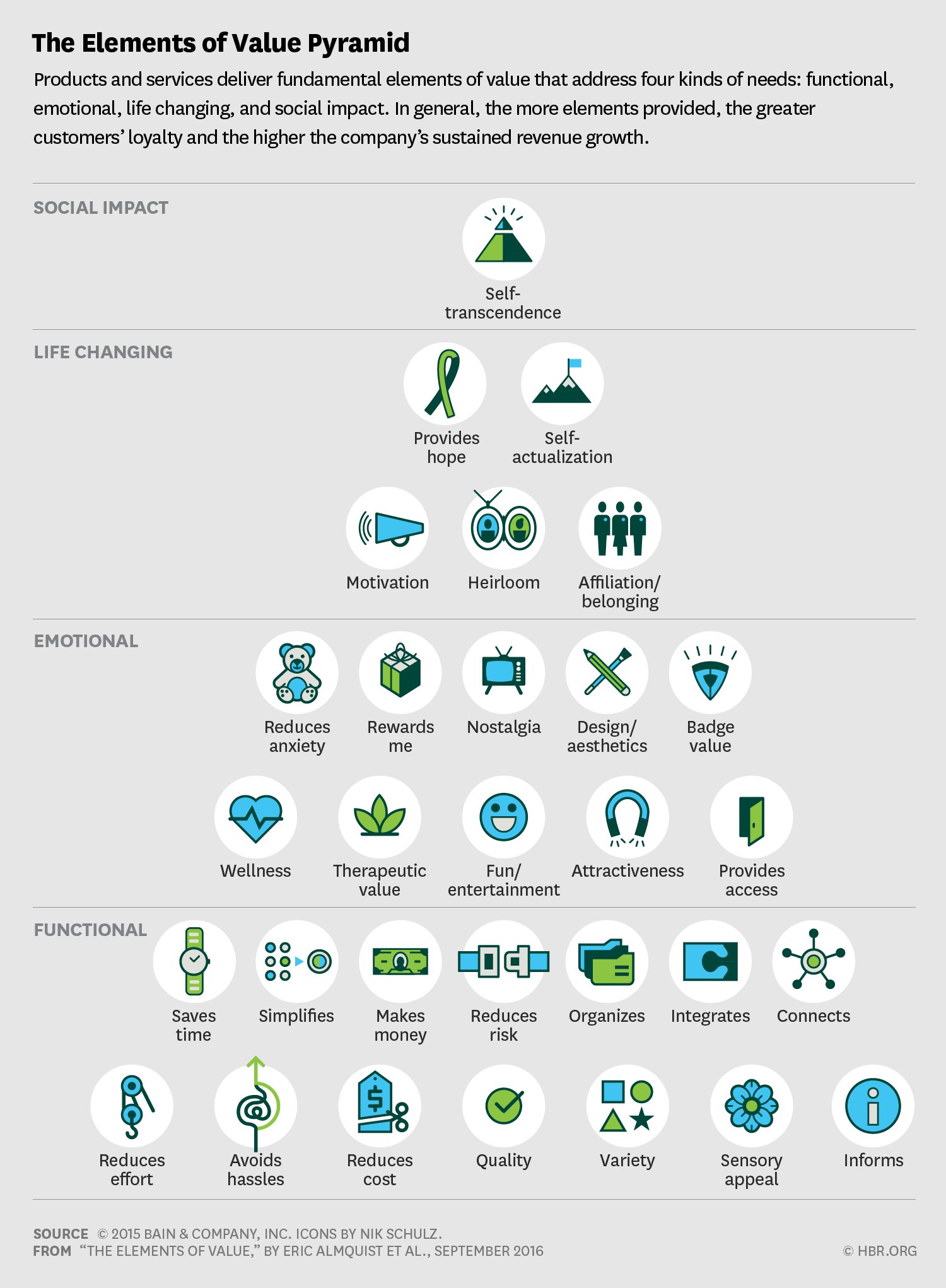 The elements of value pyramid for customer loyalty and brand growth