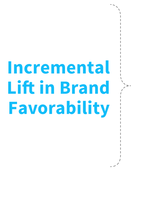Incremental lift in Brand Favorability