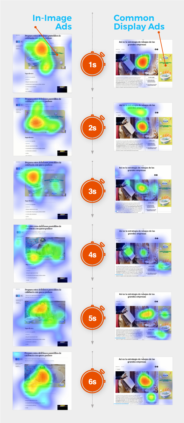 Eye-tracking in-image ads vs common ads