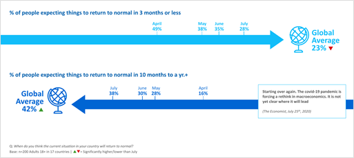Graph of data on how many months people expect a return to normal after COVID