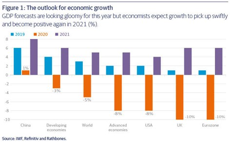 The outlook for economic growth by IMF
