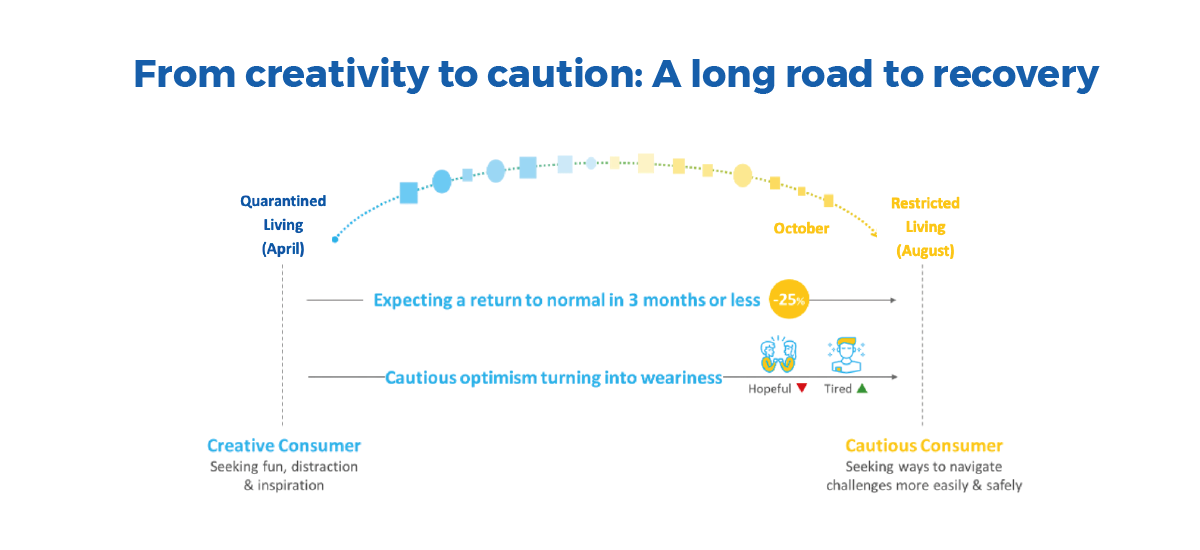 From creativity to caution: A long road to recovery