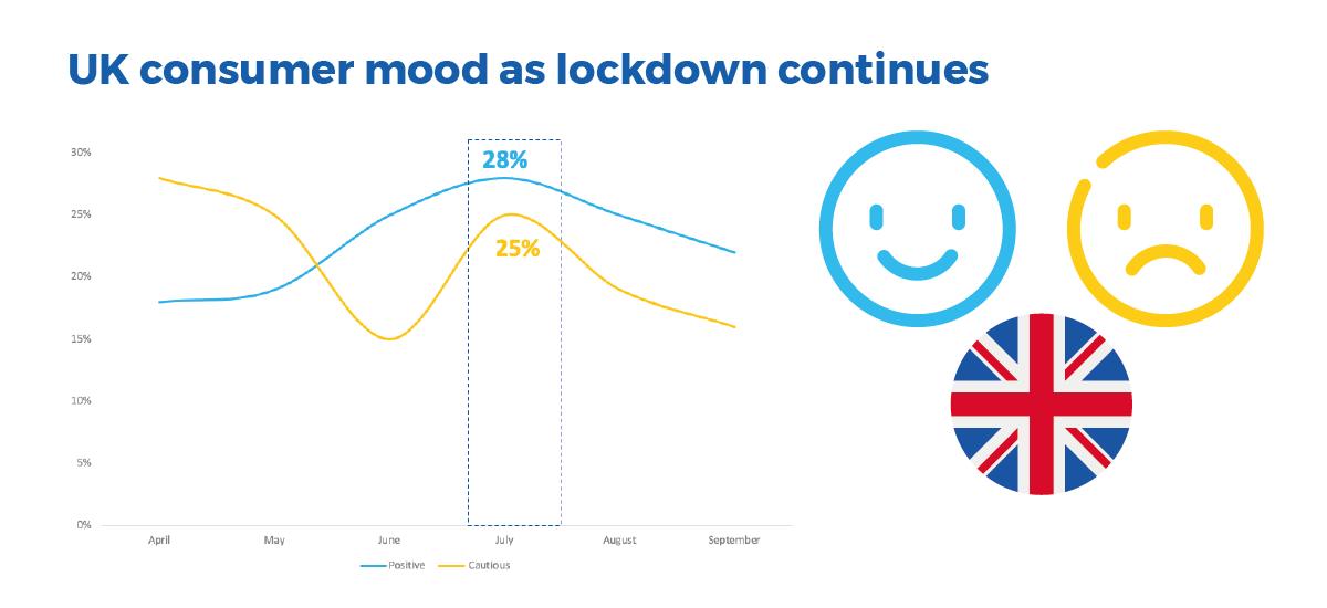 Uk consumer mood as lockdown continues